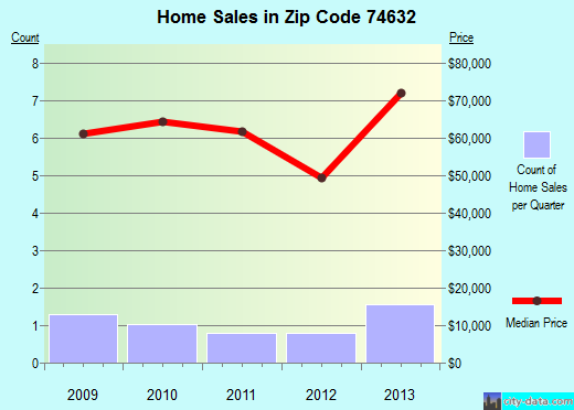 Zip code 74632 (Braman, Oklahoma) real estate house value trends