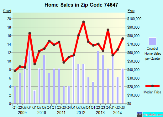 Zip code 74647 (Newkirk, Oklahoma) real estate house value trends
