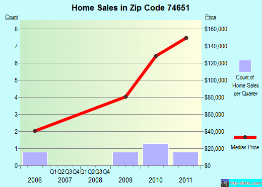 Zip code 74651 (Red Rock, Oklahoma) real estate house value trends