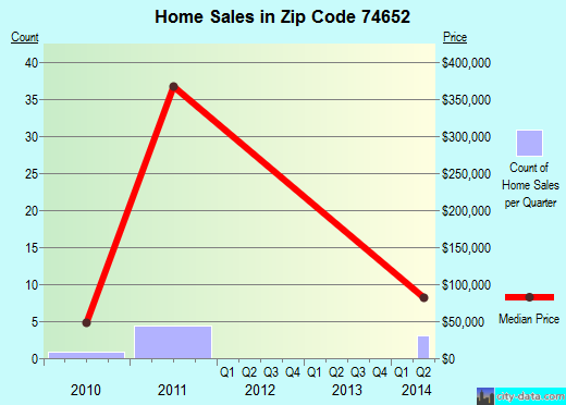 Zip code 74652 (Shidler, Oklahoma) real estate house value trends