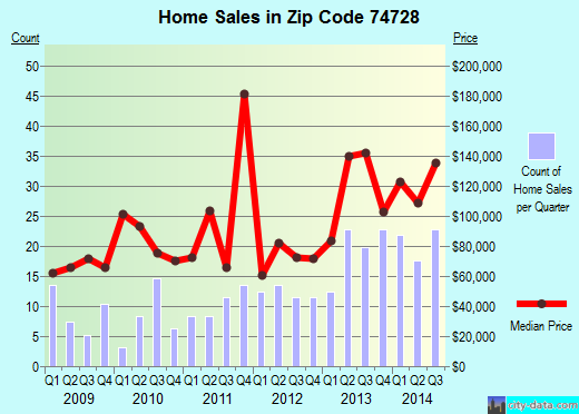 Zip code 74728 (Broken Bow, Oklahoma) real estate house value trends