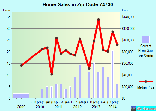 Zip code 74730 (Calera, Oklahoma) real estate house value trends