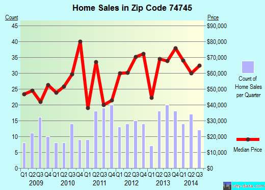 Zip code 74745 (Idabel, Oklahoma) real estate house value trends