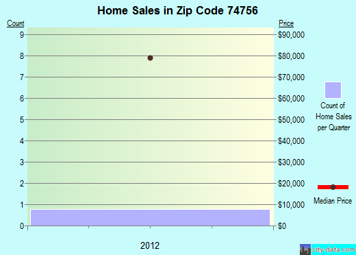 Zip code 74756 (Sawyer, Oklahoma) real estate house value trends