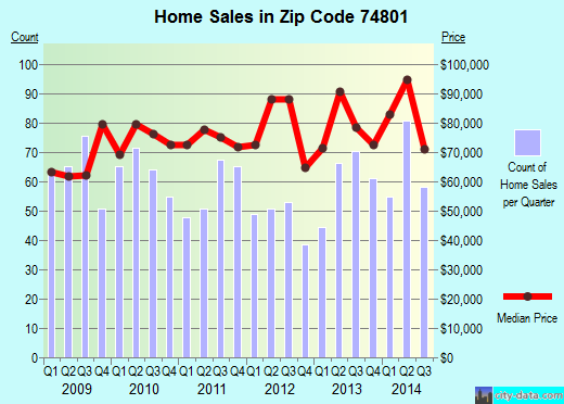 Zip code 74801 (Shawnee, Oklahoma) real estate house value trends