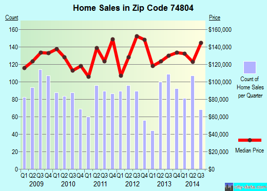 Zip code 74804 (Shawnee, Oklahoma) real estate house value trends