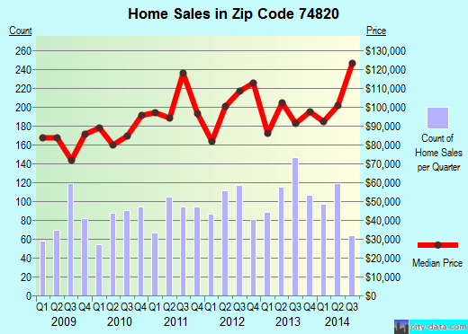 Zip code 74820 (Ada, Oklahoma) real estate house value trends