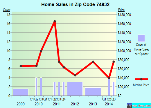 Zip code 74832 (Carney, Oklahoma) real estate house value trends