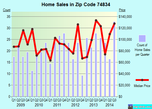 Zip code 74834 (Chandler, Oklahoma) real estate house value trends