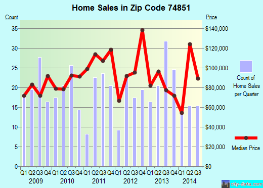 Zip code 74851 (MCLOUD, Oklahoma) real estate house value trends