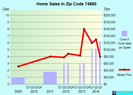 Zip code 74860 (Paden, Oklahoma) real estate house value trends