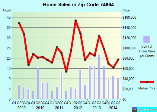 Zip code 74864 (Prague, Oklahoma) real estate house value trends