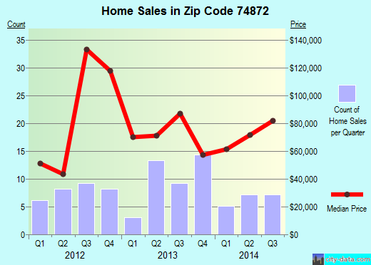Zip code 74872 (Stratford, Oklahoma) real estate house value trends