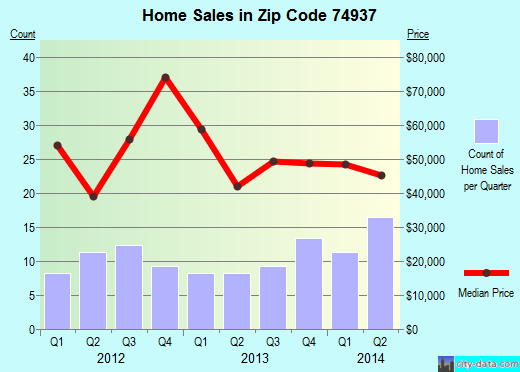 Zip code 74937 (Heavener, Oklahoma) real estate house value trends