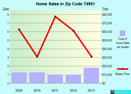 Zip code 74951 (Panama, Oklahoma) real estate house value trends