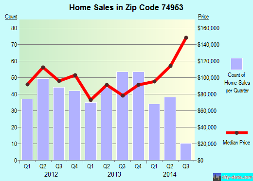 Zip code 74953 (Poteau, Oklahoma) real estate house value trends