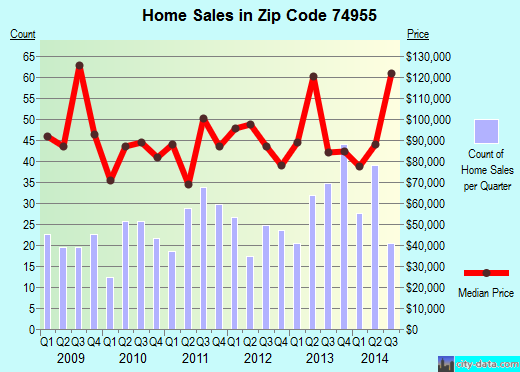 Zip code 74955 (Brushy, Oklahoma) real estate house value trends