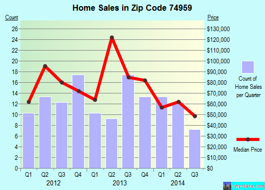 Zip code 74959 (Fort Coffee, Oklahoma) real estate house value trends