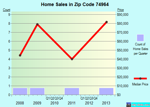 Zip code 74964 (Chewey, Oklahoma) real estate house value trends