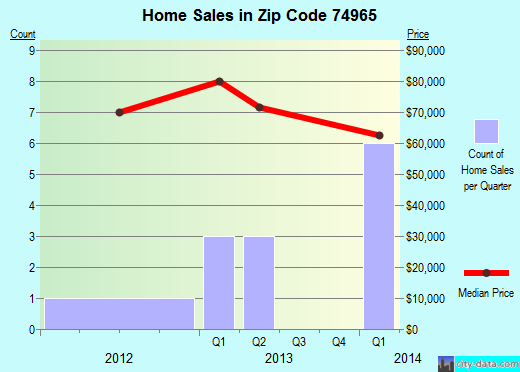 Zip code 74965 (Christie, Oklahoma) real estate house value trends