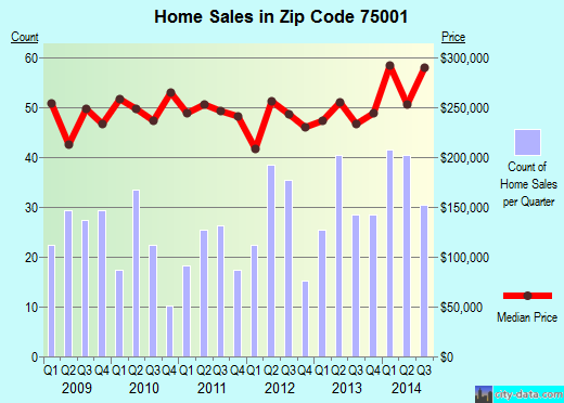 Zip code 75001 (Addison, TX) real estate house value trends