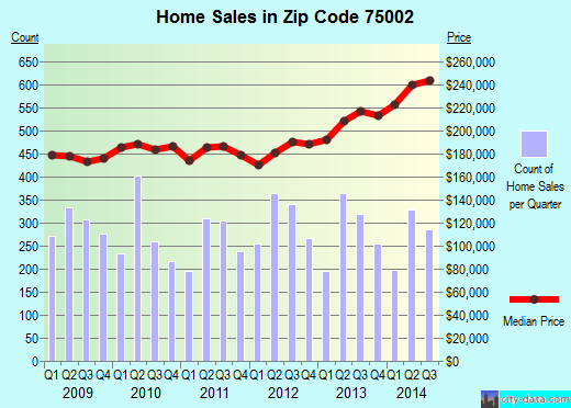 Zip code 75002 (Lucas, Texas) real estate house value trends