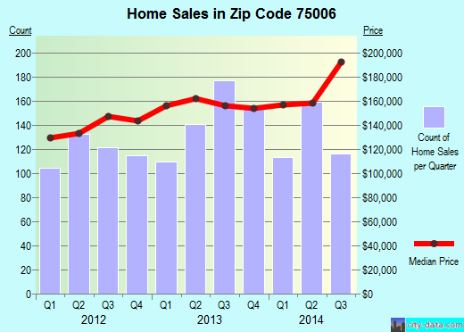 Zip code 75006 (Carrollton, Texas) real estate house value trends