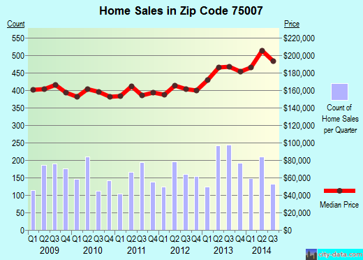 Zip code 75007 (Carrollton, Texas) real estate house value trends