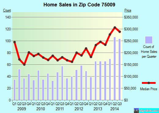 Zip code 75009 (Celina, TX) real estate house value trends