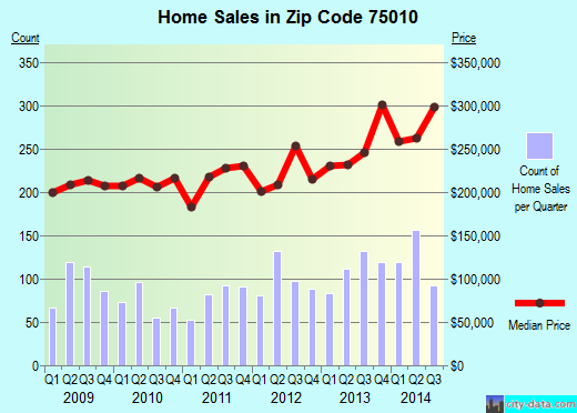 Zip code 75010 (Carrollton, Texas) real estate house value trends