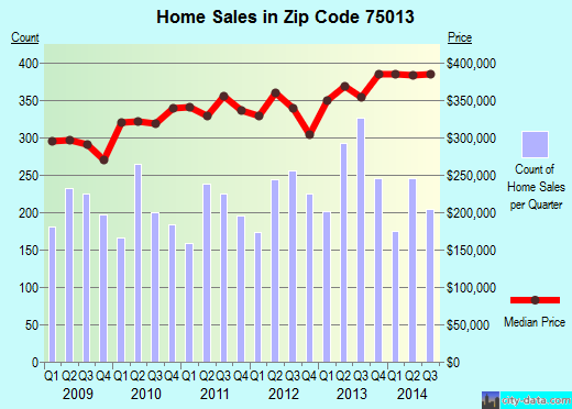 Zip code 75013 (Allen, TX) real estate house value trends
