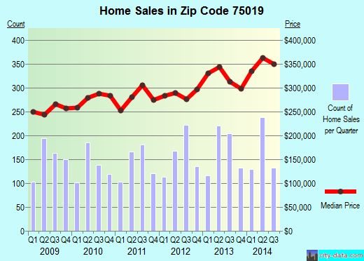 Zip code 75019 (Coppell, TX) real estate house value trends