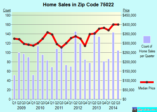 Zip code 75022 (Flower Mound, Texas) real estate house value trends