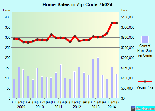 Zip code 75024 (Plano, Texas) real estate house value trends
