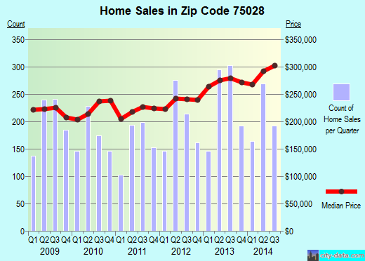 Zip code 75028 (Flower Mound, Texas) real estate house value trends
