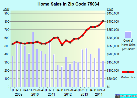 Zip code 75034 (Frisco, TX) real estate house value trends