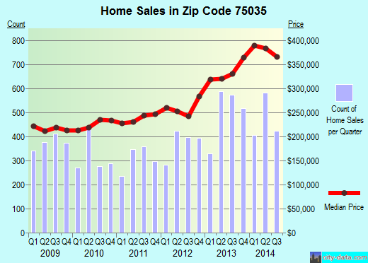 Zip code 75035 (Frisco, TX) real estate house value trends