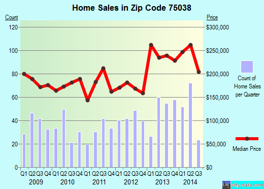Zip code 75038 (IRVING, Texas) real estate house value trends