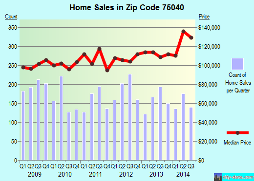 Zip code 75040 (Garland, TX) real estate house value trends