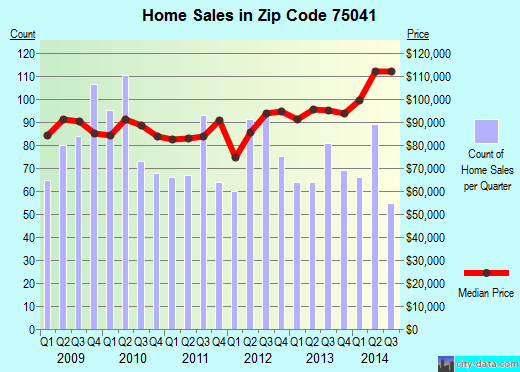 Zip code 75041 (Garland, TX) real estate house value trends