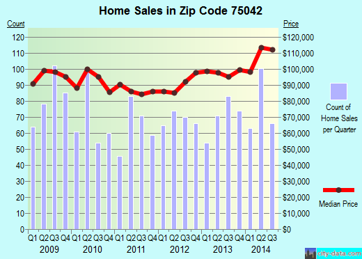 Zip code 75042 (Garland, TX) real estate house value trends