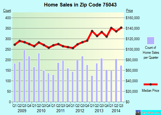 Zip code 75043 (Garland, TX) real estate house value trends