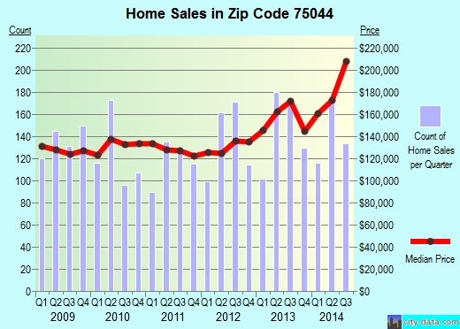 Zip code 75044 (Garland, TX) real estate house value trends