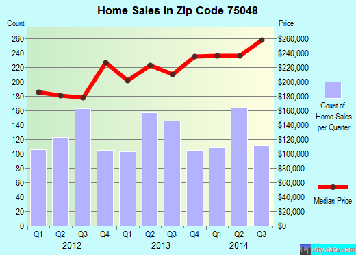 Zip code 75048 (Sachse, TX) real estate house value trends