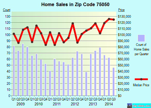 Zip code 75050 (Grand Prairie, TX) real estate house value trends