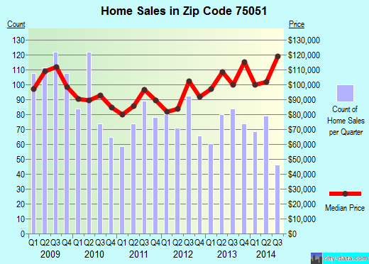 Zip code 75051 (Grand Prairie, TX) real estate house value trends