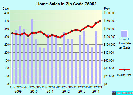 Zip code 75052 (Grand Prairie, TX) real estate house value trends