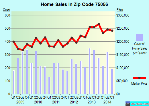 Zip code 75056 (THE COLONY, Texas) real estate house value trends