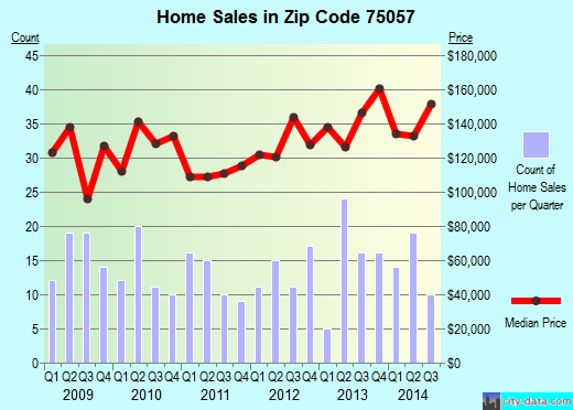 Zip code 75057 (Lewisville, Texas) real estate house value trends