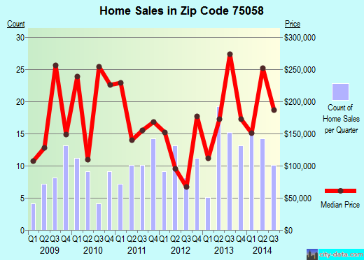 Zip code 75058 (Gunter, Texas) real estate house value trends